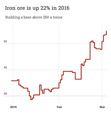 Iron ore price is up 22% in 2016