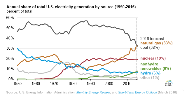 Natural gas about to overtake coal for power generation in the US