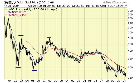 Are we or are we not in a new gold bull market - Gold - Spot Price 1981 - 2001 Graph