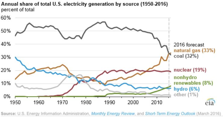 Natural gas about to overtake coal for power generation in the US, Mining.com