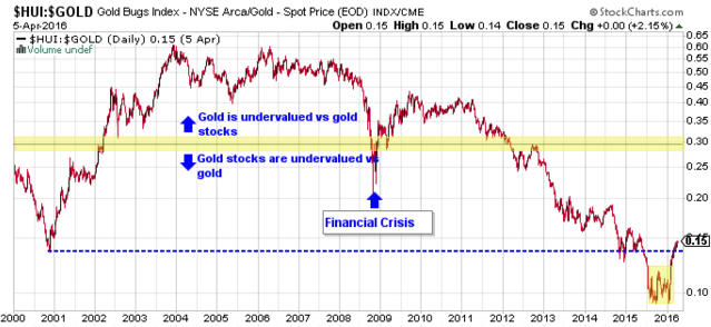 Gold is testing key technical support - HUI Gold Bugs Index Graph