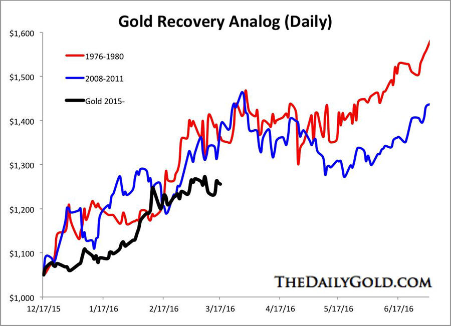 Gold stocks breakout, gold to follow - Gold Recovery Analog - daily graph