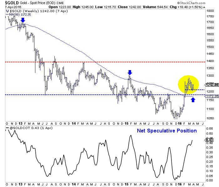 Gold stocks breakout, gold to follow - Gold - Spot Price graph