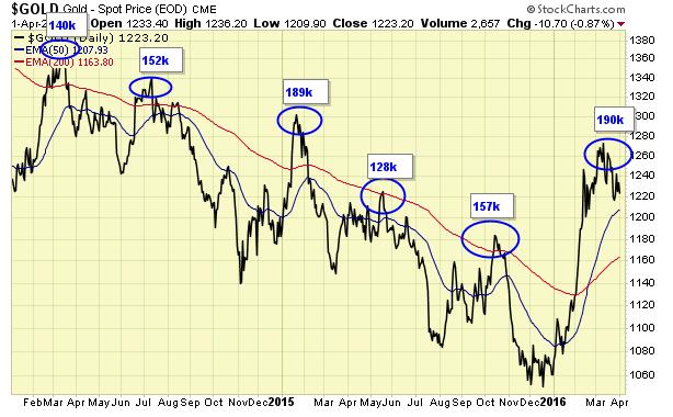 Jack Chan sees new major buy signal for gold - Gold - Spot Price graph