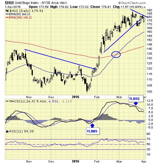 Jack Chan sees new major buy signal for gold - HUI Gold Bugs Index2 graph