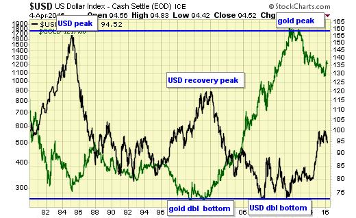 Jack Chan sees new major buy signal for gold - USD US Dollar Indiex - Cash Settle graph