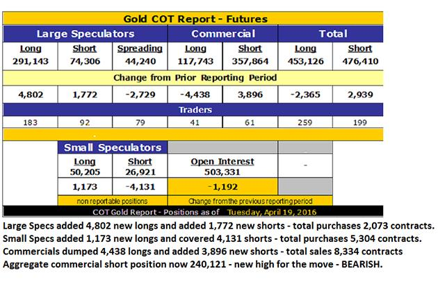 Madness in the Crimex Trading Pits - Gold COT Report - Futures