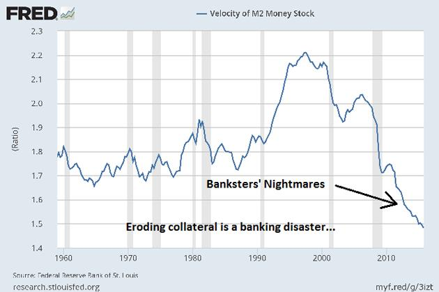 Madness in the Crimex Trading Pits - Velocity of M2Money Stock