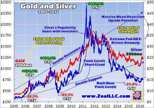 Silver is coiled spring - Gold and Silver 2005 - 2016 graph