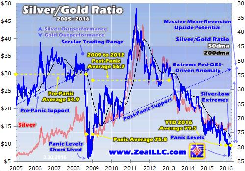 Silver is coiled spring - Silver-Gold Ratio 2005 - 2016 graph