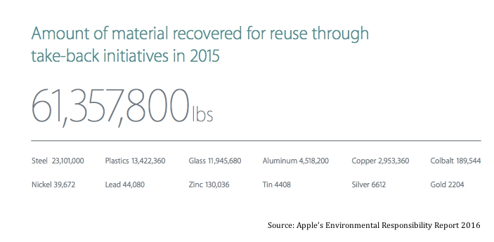 Apple got $40 million in gold from recycled iPhones last year