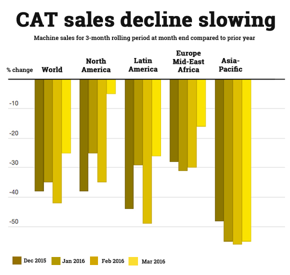 CAT sales latest sign of mining improvement