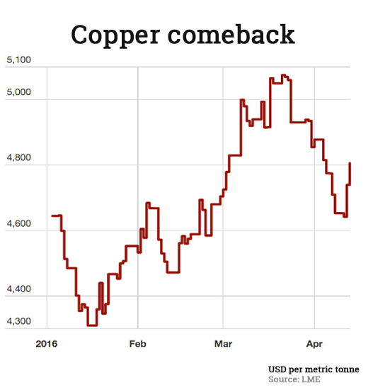 Copper price jumps on record Chinese imports