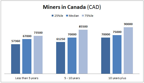 Here's how much Canadian miners are currently making