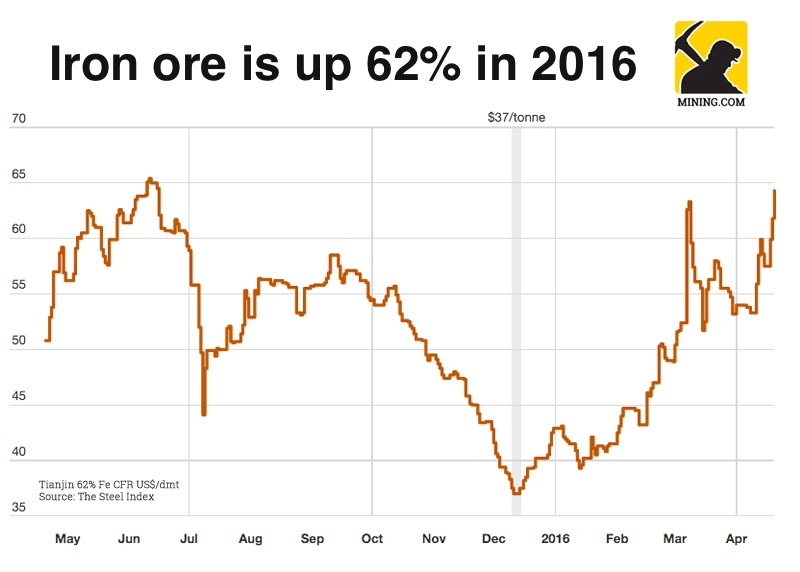 Iron ore soars past $70 to a 16-month high