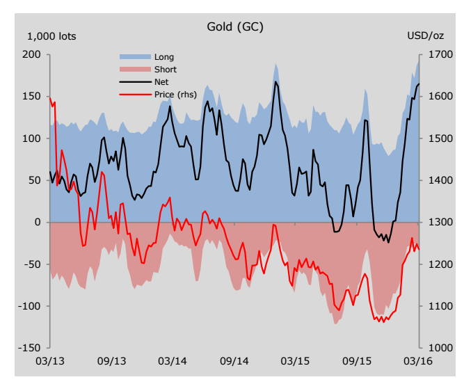 Hedge funds aren't wavering on gold price rally