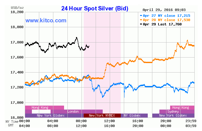 Gold prices soar to hit seven-week high