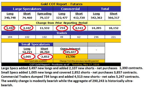 A new golden bull or has the markety gone too far too fast -Gold COT Report - futures