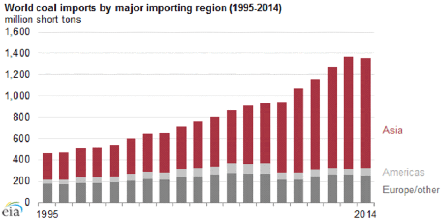 China and India could destabilize global coal market - World coal imports by major importing region 1995-2014