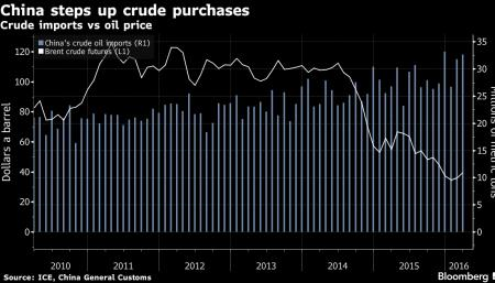China steps up crude purchases