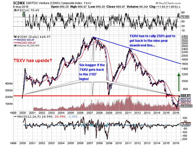 Commercial gold hedgers turn up the heat - CDNX SandP TSX Venture Composite Index