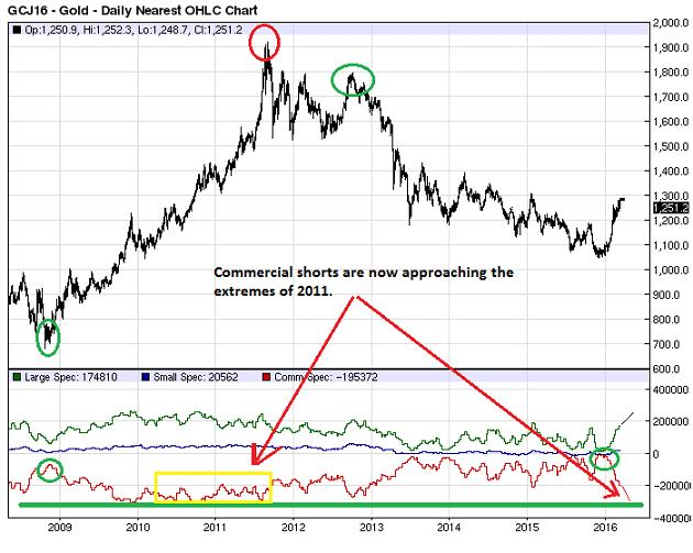 Commercial gold hedgers turn up the heat - GCJ16 - Gold -Daily Nearest OHLC Chart