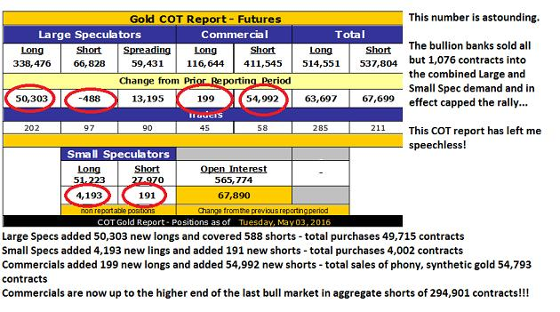 Commercial gold hedgers turn up the heat - Gold COT Report - Futures - table2