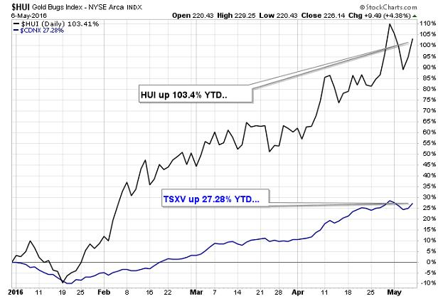 Commercial gold hedgers turn up the heat - HUI Gold Bugs Index