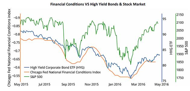 Fratboys at the punchbowel -Financial Conditions vs High Yield Bonds and Stock Market graph