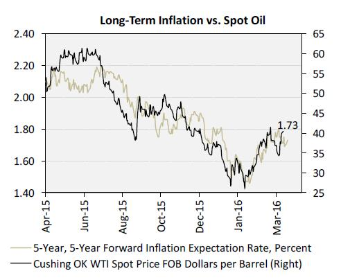 Fratboys at the punchbowel - Long-term inflation vs Spot Oil