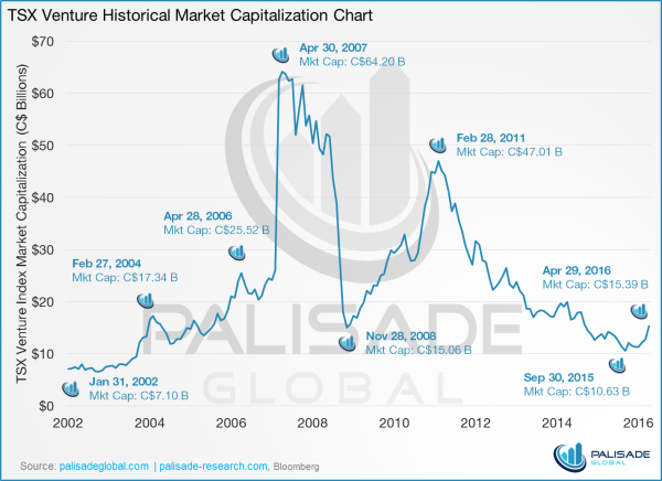 Gold stocks - it's going to be a fun ride - TSX Venture historical market capitalization chart