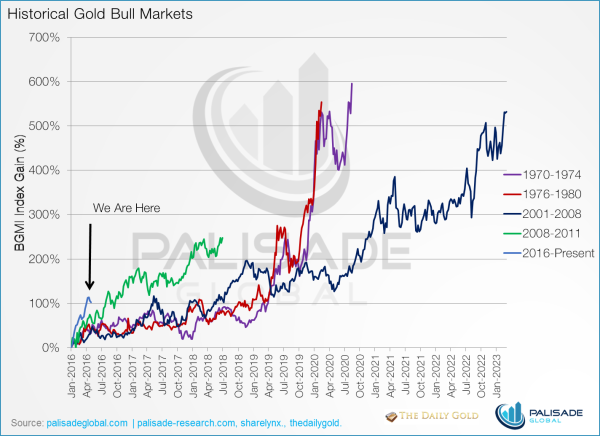 How low can gold go - historical gold bull markets chart
