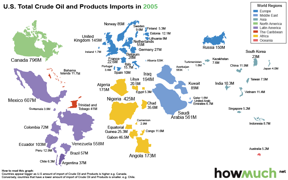 How the US is shunning Saudi oil imports - 2005-oil-imports-usa-111-792a