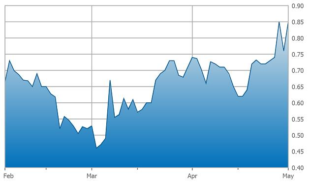 Low prices for oil cure low prices for oil - Torchlight Energy three-month chart