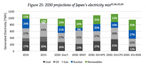 Mounting risks of impairments globally in coal investments - 2030 projections of Japan's electricity mix
