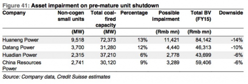 Mounting risks of impairments globally in coal investments - Asset impairment on pre-mature shutdown