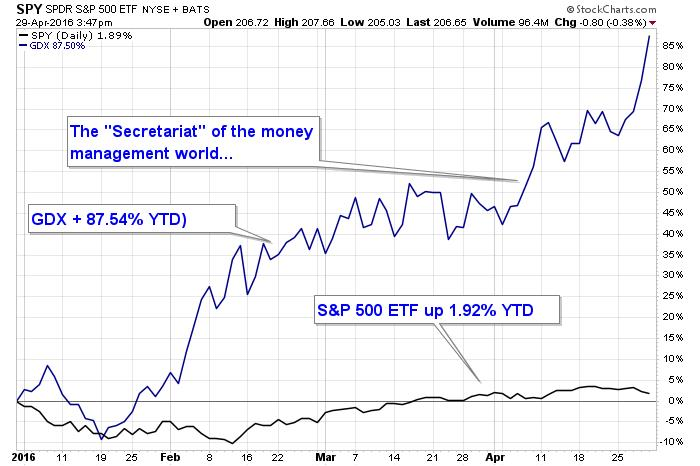 Precious metals every bit as explosive - SPY SPDR S and P ETF graph