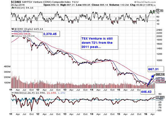 Precious metals every bit as explosive - TSX Venture 2011 - 2016 graph