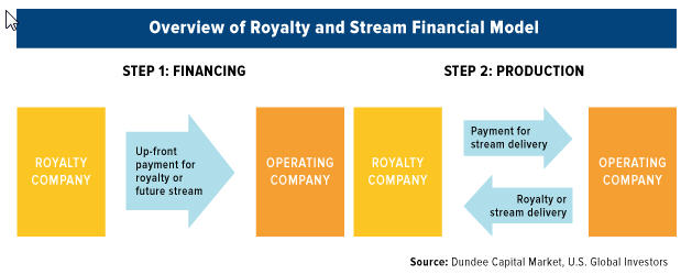 Silver Wheaton - Overview of roayalty and stream financial model