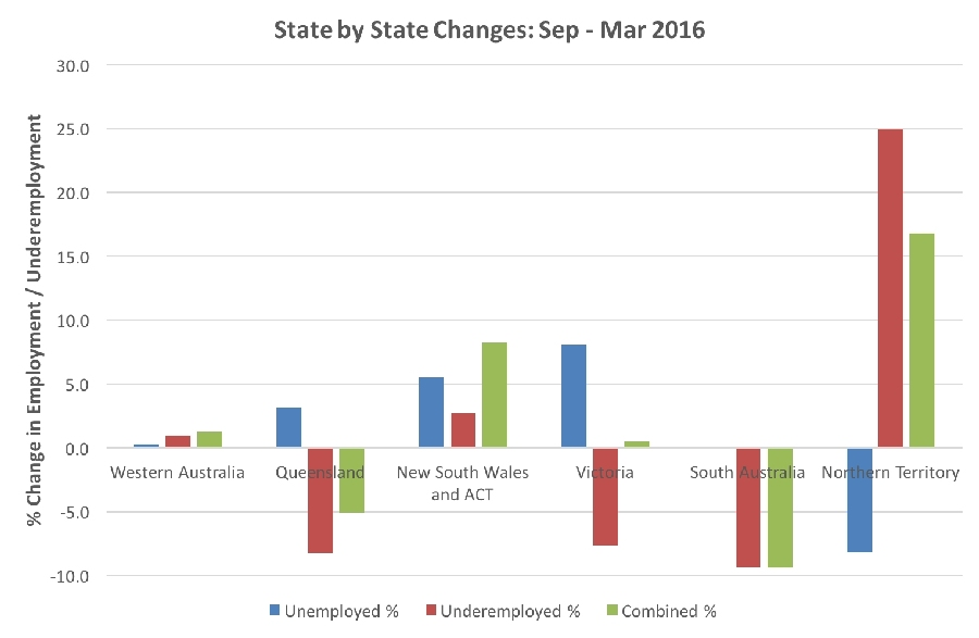 Figure 3. Changes in state unemployment and underemployment during Q1 2016