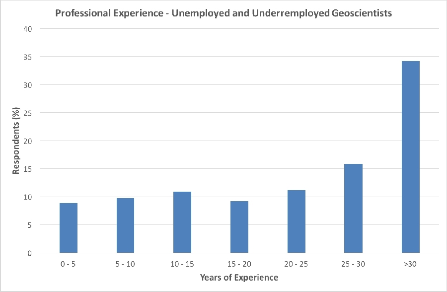 Figure 5. Professional experience amongst Australia's unemployed and underemployed geoscientists
