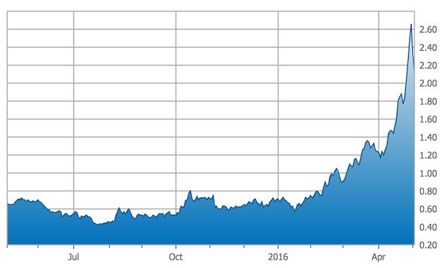 Some of Brien Lundin's precious metals picks are up more than 400 percent - Great Panther Silver One-Year Chart