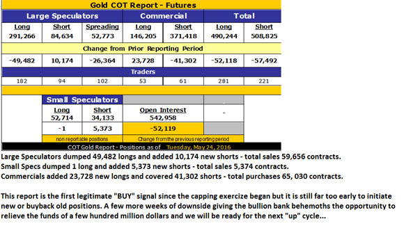 The numbers add up to vindication for a cautious gold bull -Gold COT Report - Futures