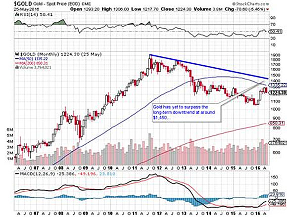 The numbers add up to vindication for a cautious gold bull - Gold - Spot Price 2
