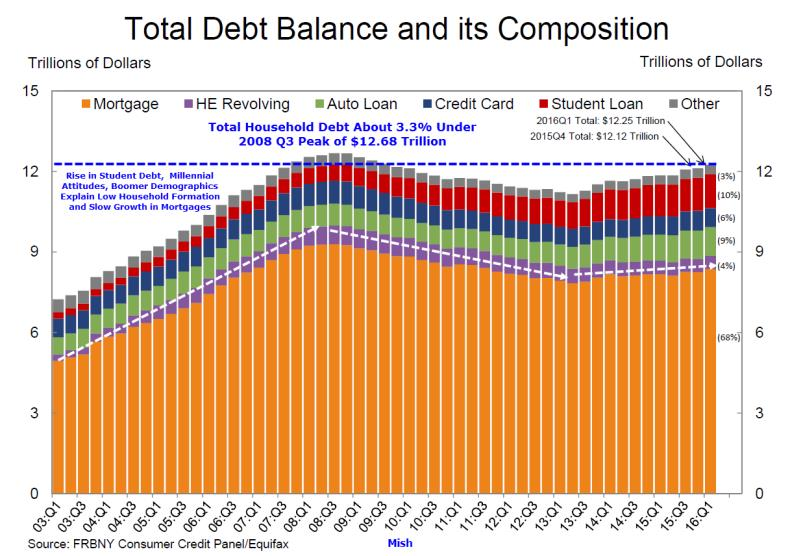 Think beyond oil and gold - total debt alance and its composition graph