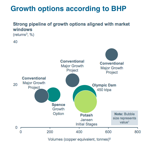 BHP resumes expansion plans, says not waiting for prices to recover