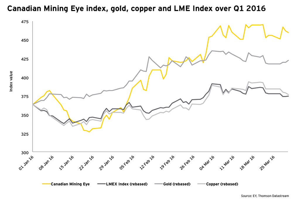 Gold price rally boosts Canada's mining sector growth