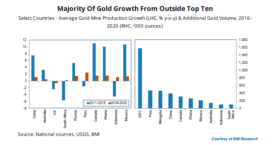 Global gold output to remain weak despite price recovery