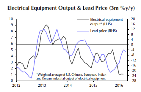 Increasingly bearish indicators weigh down lead price