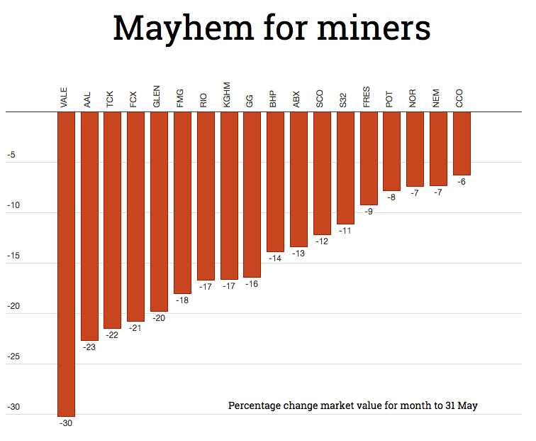 CHARTS: Brutal May for metals and miners